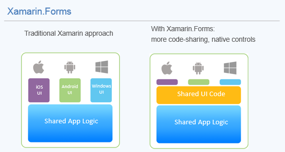 Xamarin Forms | Fustino Brothers